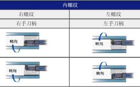 螺纹加工方法-内螺纹加工方法(图文结合)