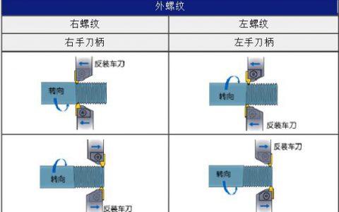 螺纹加工方法-外螺纹加工方法(图文结合)