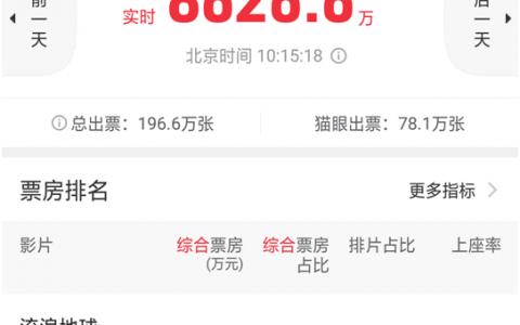 《流浪地球》票房直冲60亿,广州小伙投资10万怒赚300万!