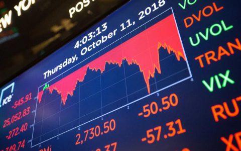 美股低位反弹逾40% 摩通:升势或刚开始