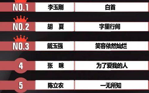环球音乐榜200620期李玉刚《白首》冠军胡夏《字里行间》同榜