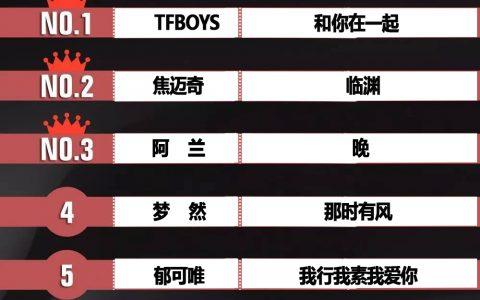 环球音乐榜200808期TFBOYS《和你在一起》焦迈奇《临渊》同榜