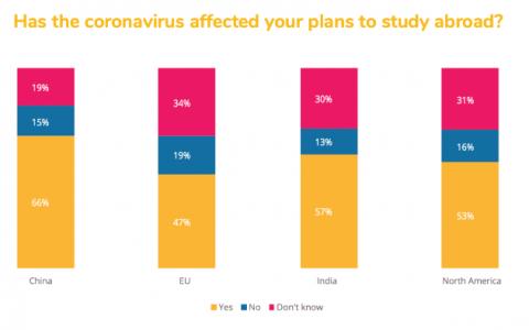 QS发布:《疫情对留学生影响白皮书》,96%的同学选择继续留学