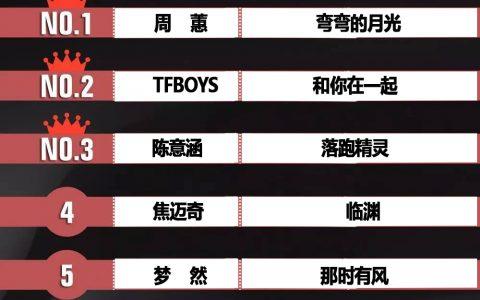 环球音乐榜周蕙《弯弯的月光》陈意涵《落跑精灵》二胖u《黑色》同榜