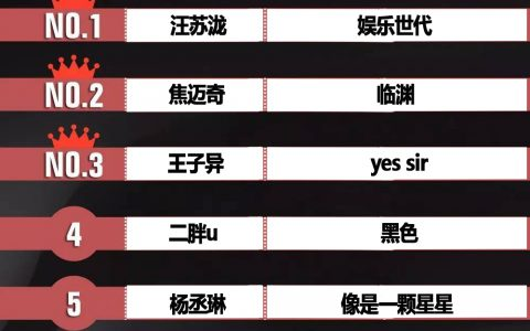 环球音乐榜200829期汪苏泷《娱乐世代》王子异《yes sir》胡子程《无姓之人》同榜