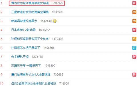 贾玲成全球票房最高女导演:票房突破53.06亿!